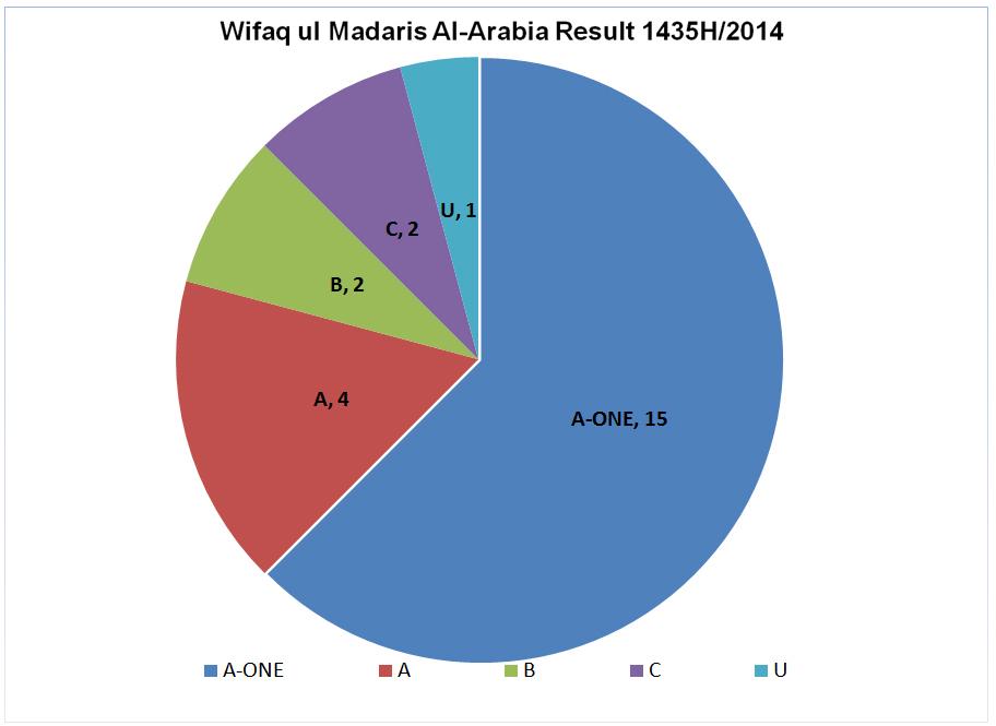 Wifaq Result 1435 2014